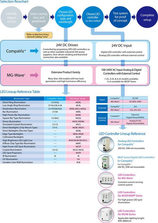 System Flowchart  MORITEX Corporation